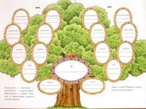 генеалогычне дерево